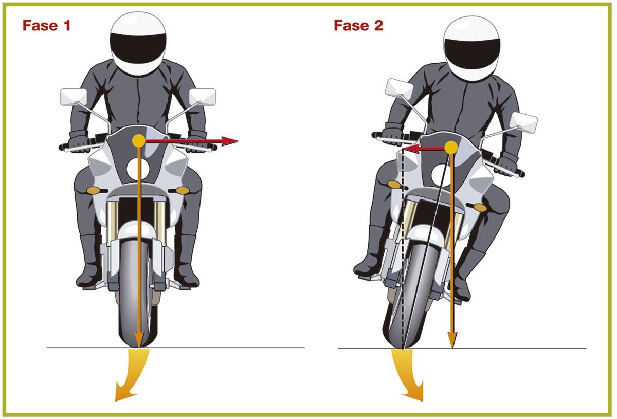 graficos movimientos de giro e inclinacion 3