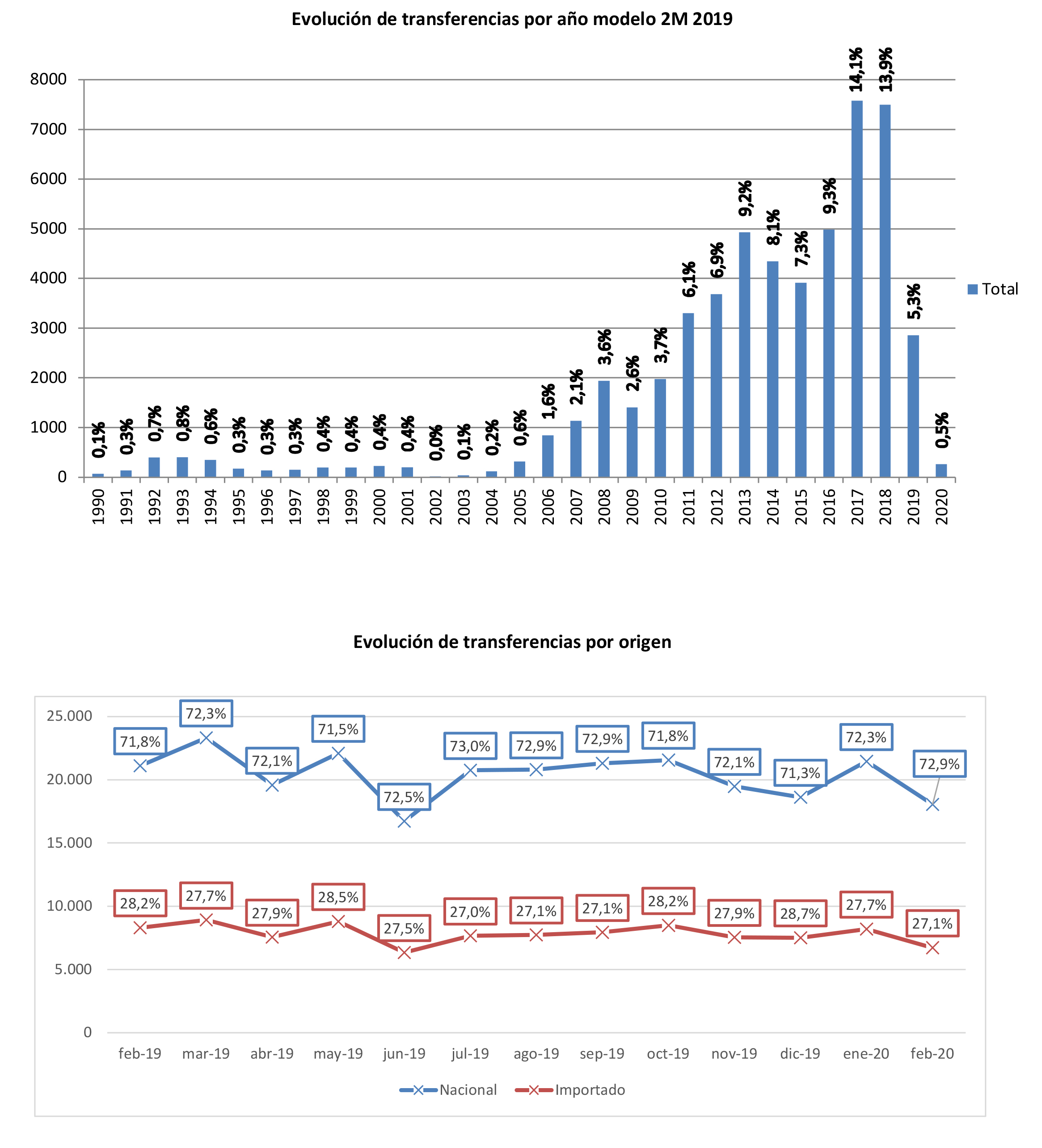 Informe de Mercado de Usados Motos Febrero 2