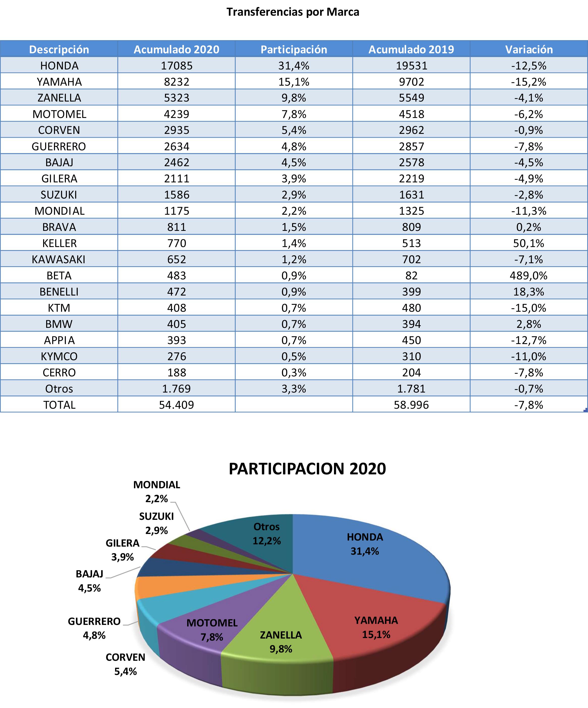 Informe de Mercado de Usados Motos Febrero 3