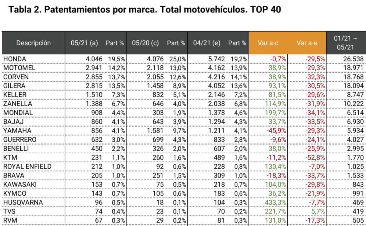 patentamientos motos mayo 2021 datos oficiales acara por marca
